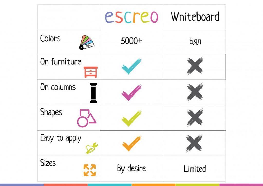 whiteboard vs Escreo - it's your choice