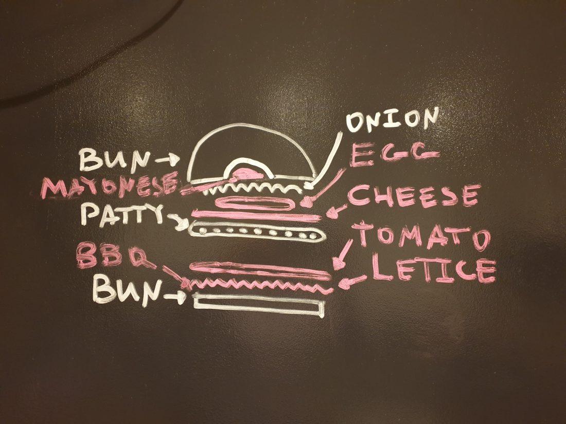 съставките на бургер