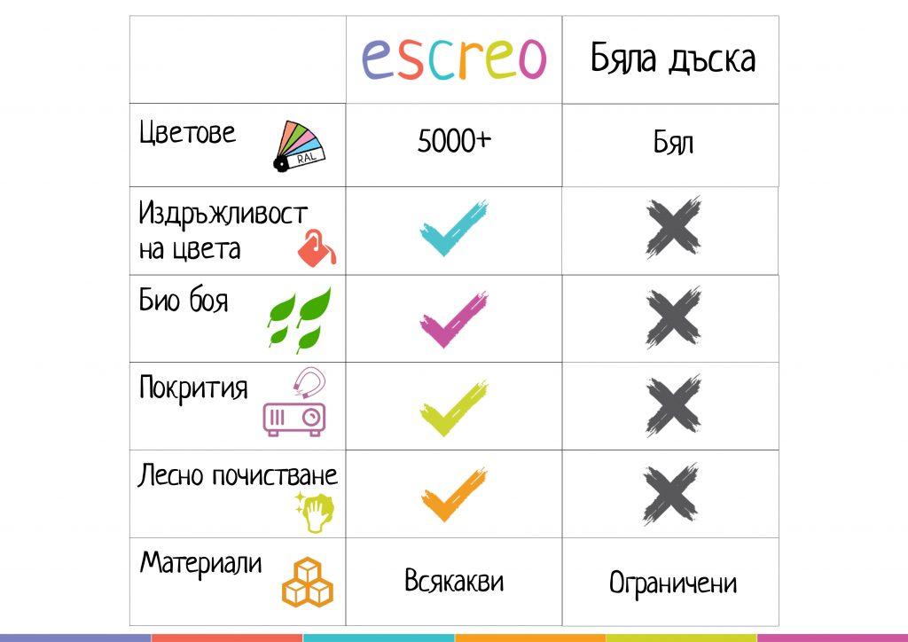 бялата дъска или Escreo - избери бъдещето