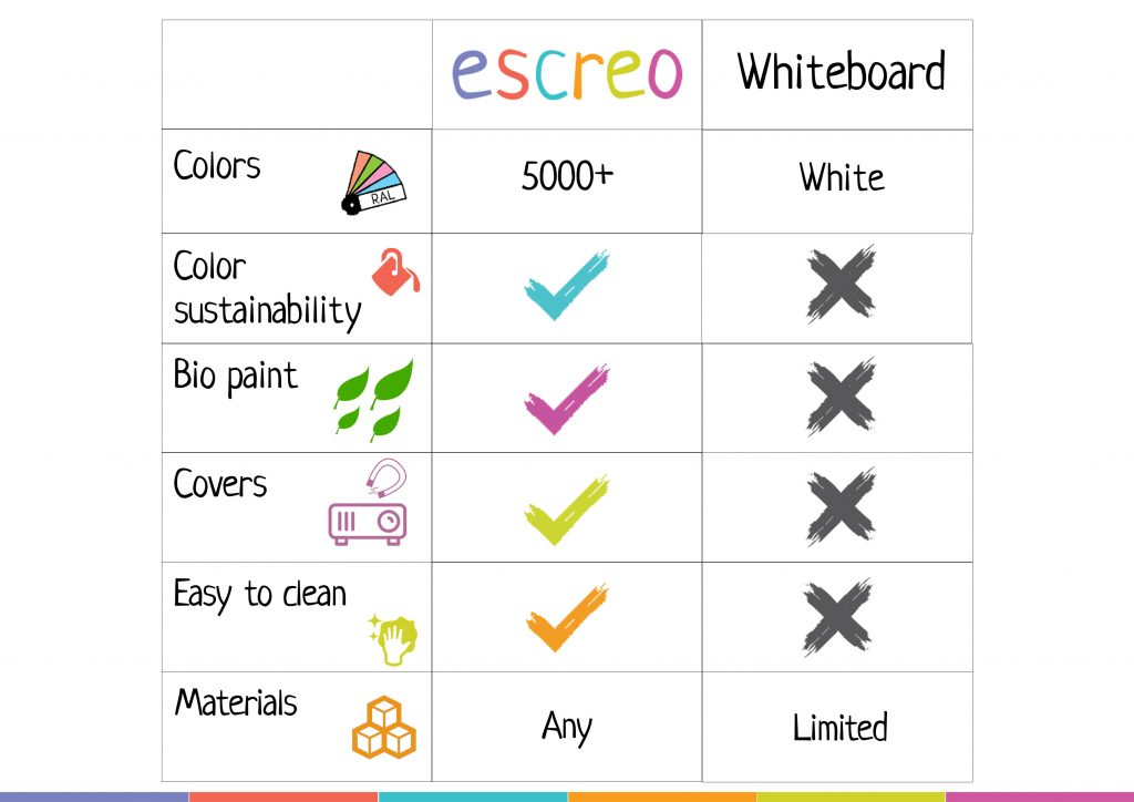Escreo-vs-Whiteboard