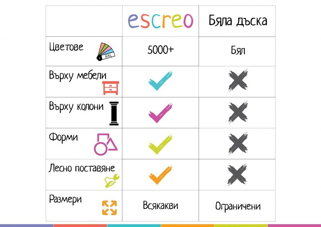 Бялата дъска или Escreo - сравнение