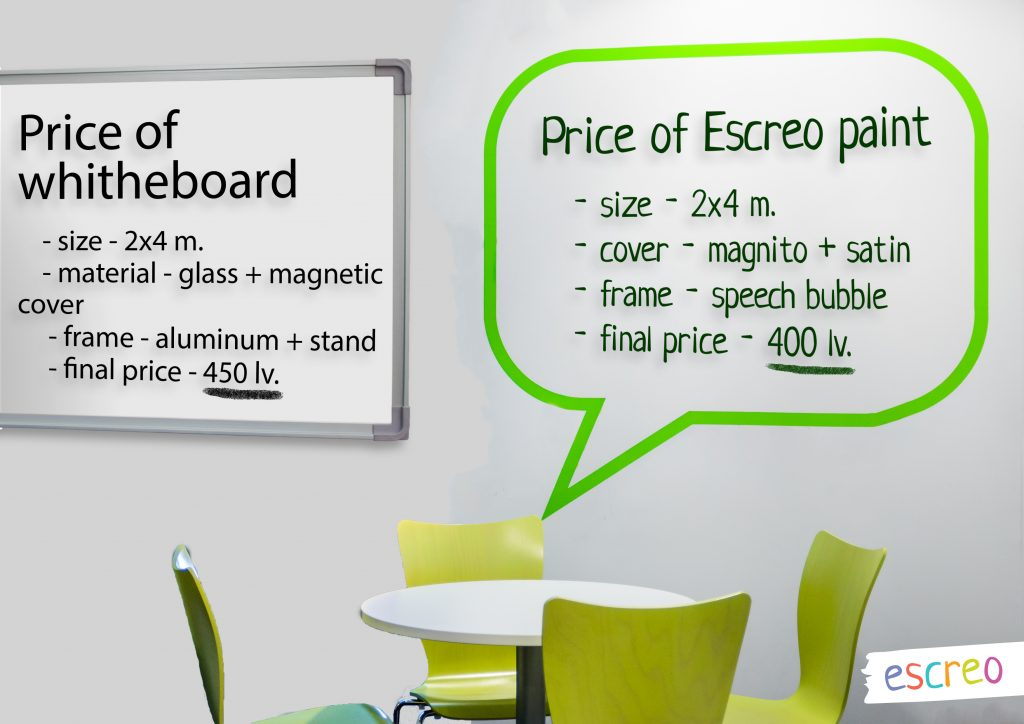 Is the whiteboard worth the same?